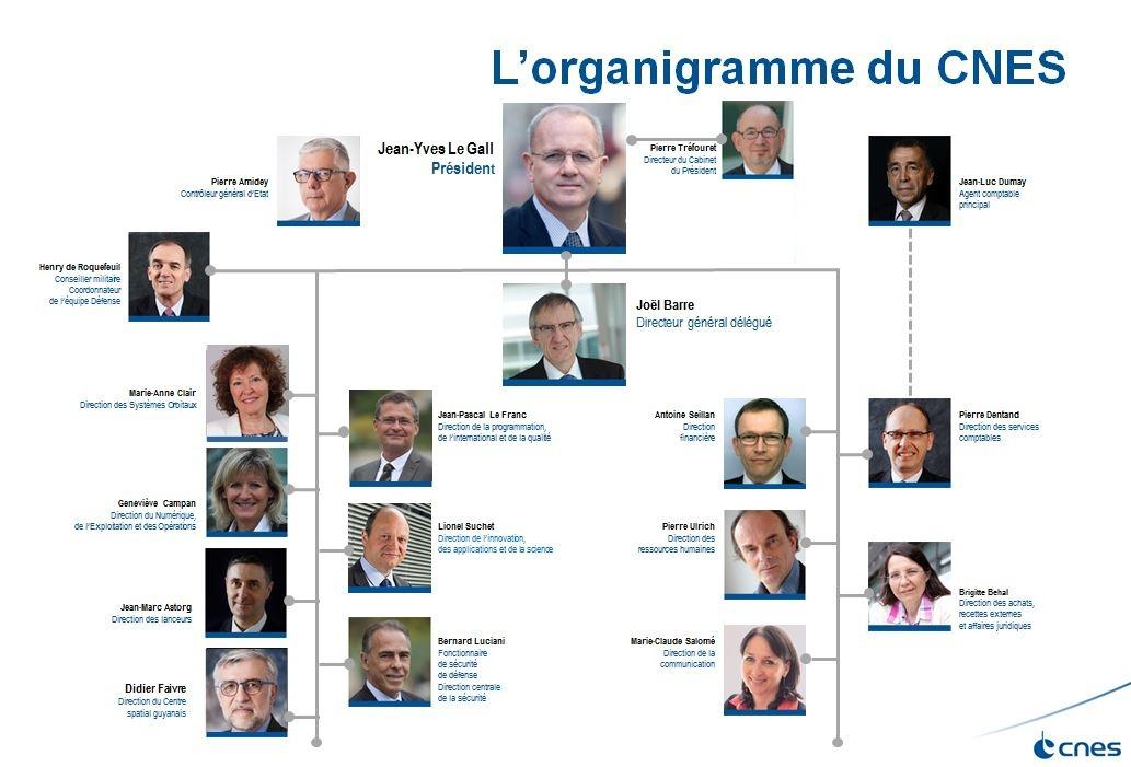 is_cnes_organigramme_juin2017_fr.jpg